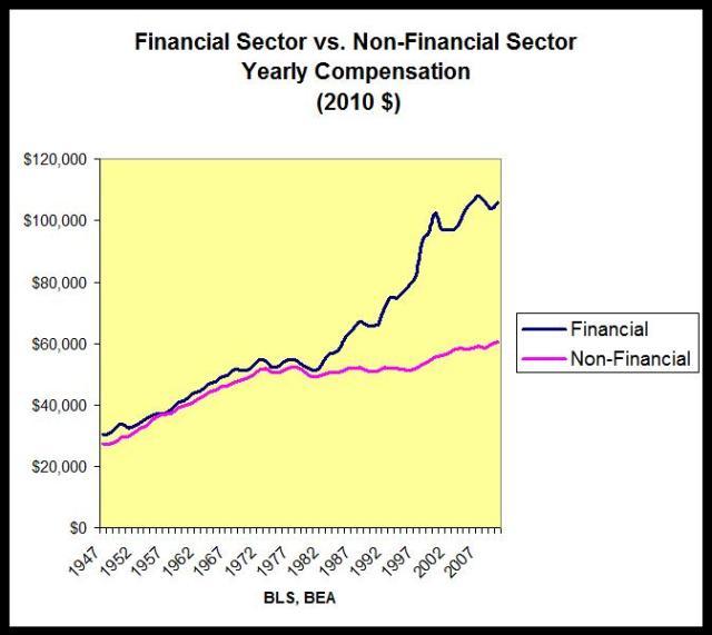https://republicrising.files.wordpress.com/2013/05/f785d-financialandnonfinancialsectors-compensationlesleopold.jpg